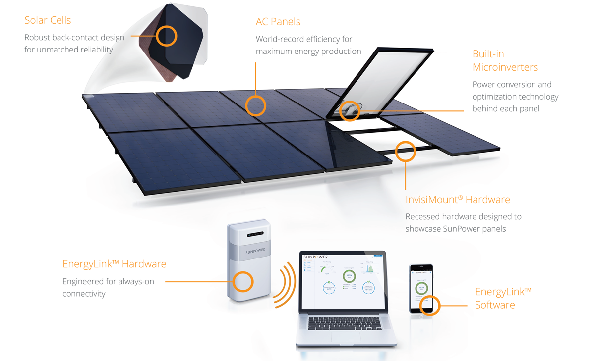 Sunpower Equinox